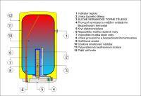 Dražice OKCE 200 svislý ohřívač vody zásobníkový elektrický závěsný svislý